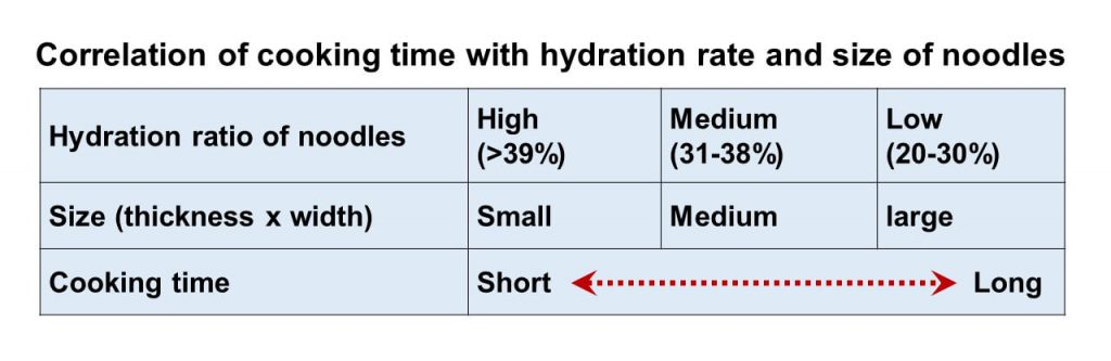 Correlation of cooking time with hydration rate and size of noodles