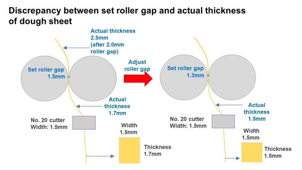 Discrepancy between set roller gap and actual thickness of dough sheet