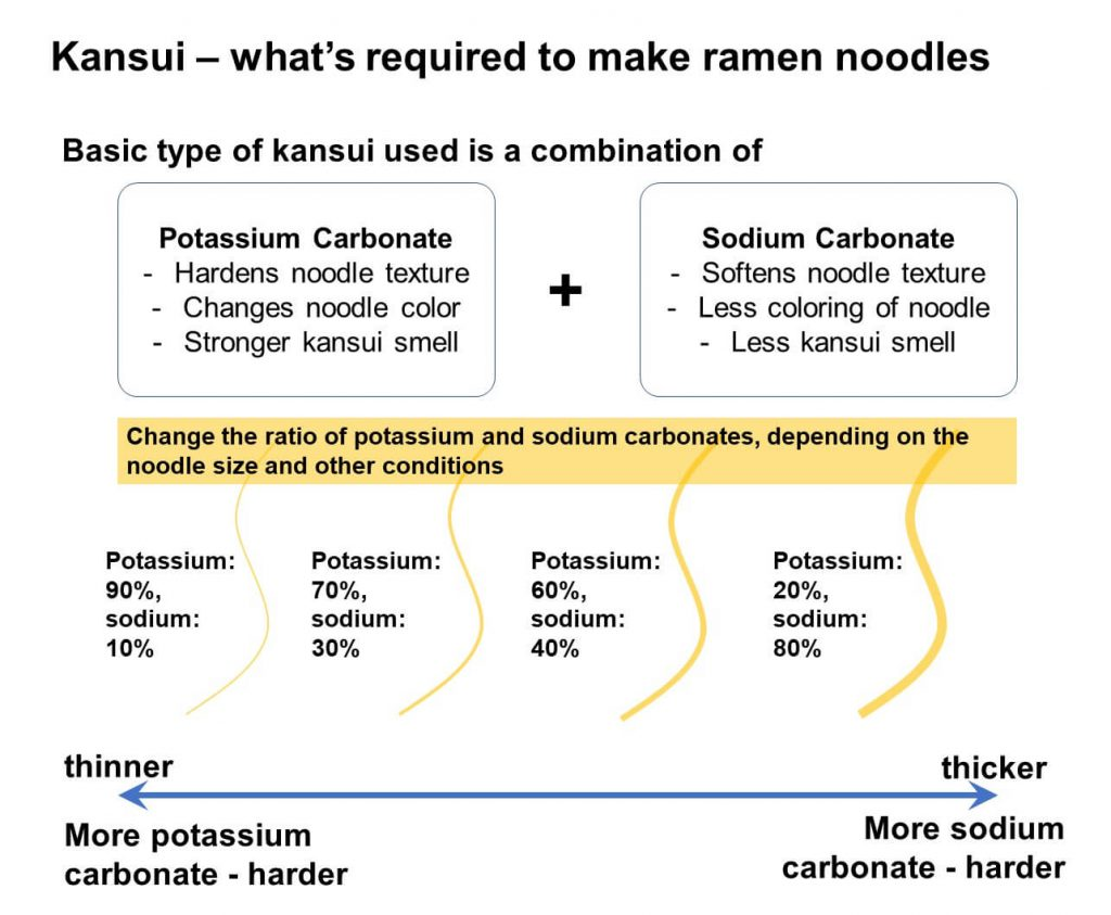 Kansui - what's required to make ramen noodles