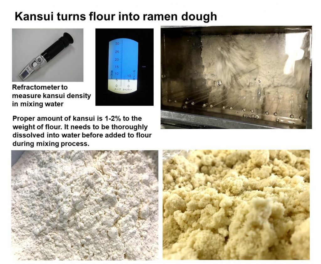 Kansui turns flour into ramen dough