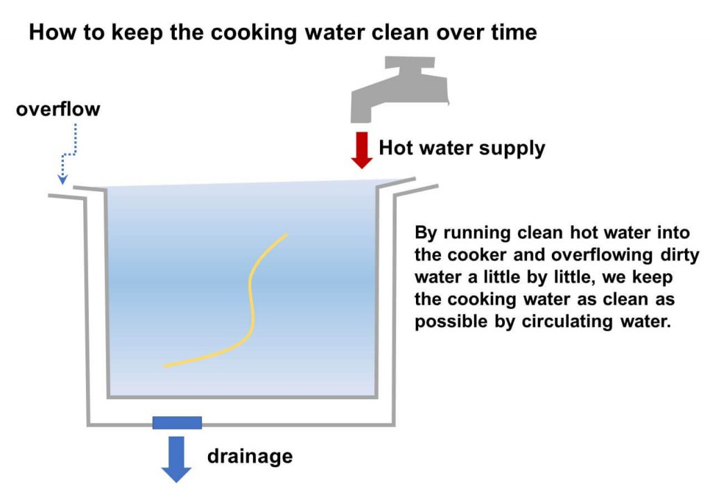 How to keep the cooking water clean over time