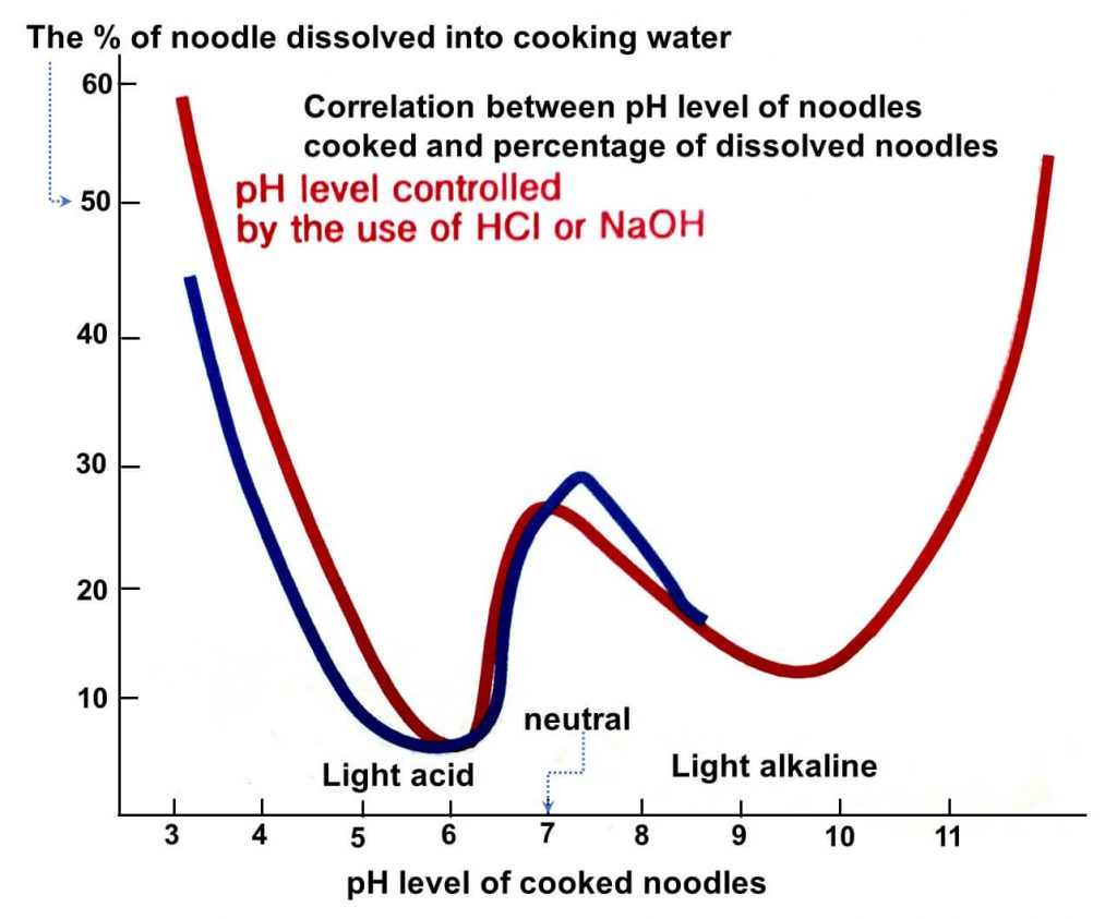 When cooking water is neutral, we lose a lot of noodles melted into cooking water
