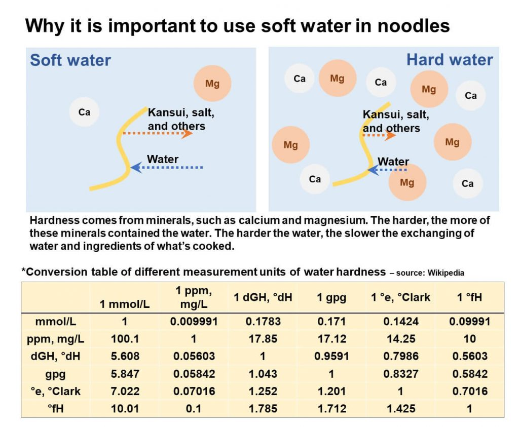 Why is important to use soft water in noodles