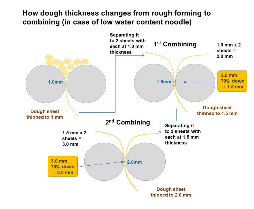 How dough thickness changes from rough forming to combining (in case of low water content noodle)