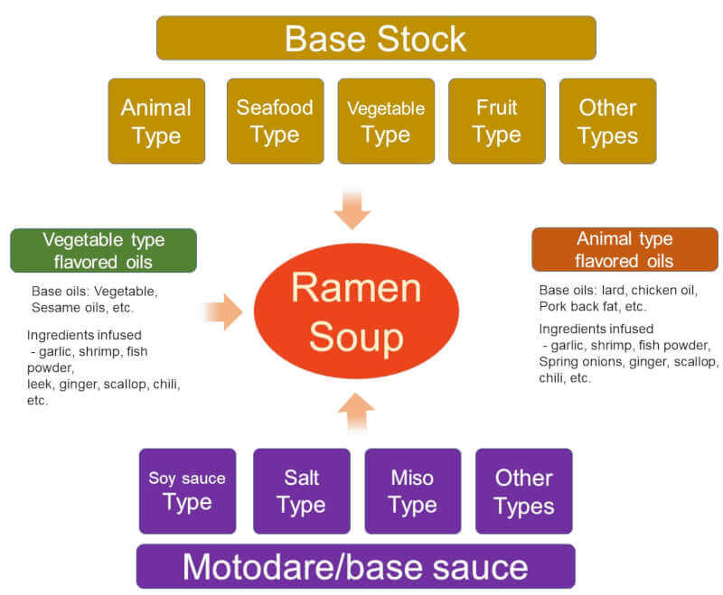 how a bowl of ramen soup can be constructed and structured with different components