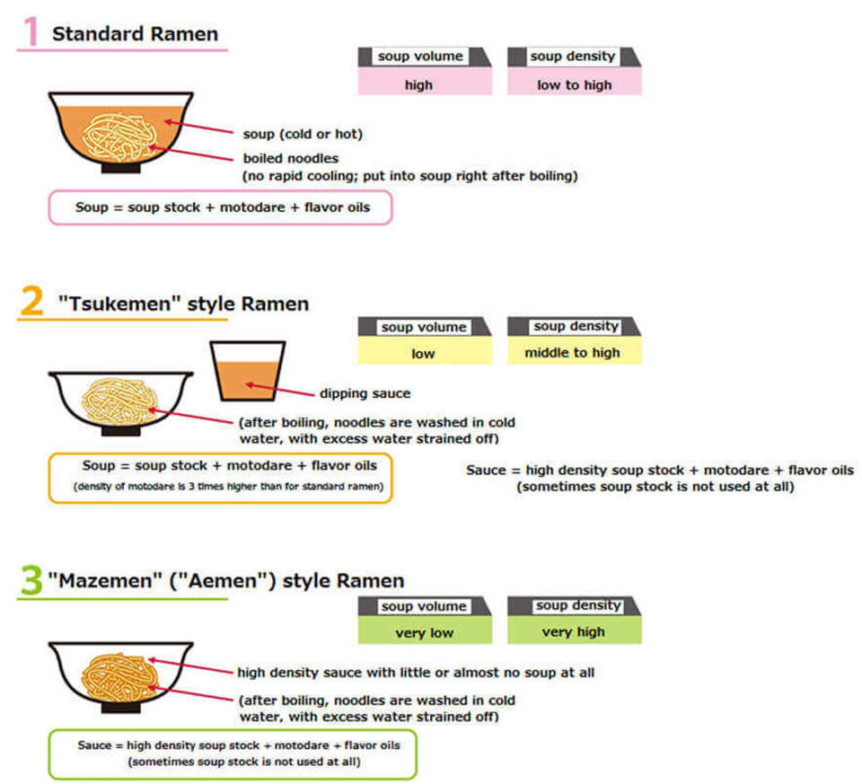 Standard Ramen, Tsukemen style Ramen and Mazemen(Aemen) style Ramen