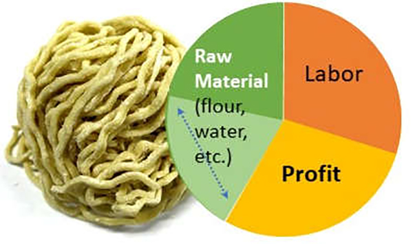 Secrets of profitable noodle business