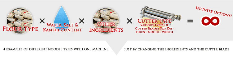 4 examples of different noodle types with one machine just by changing the ingredients and the cutter blade