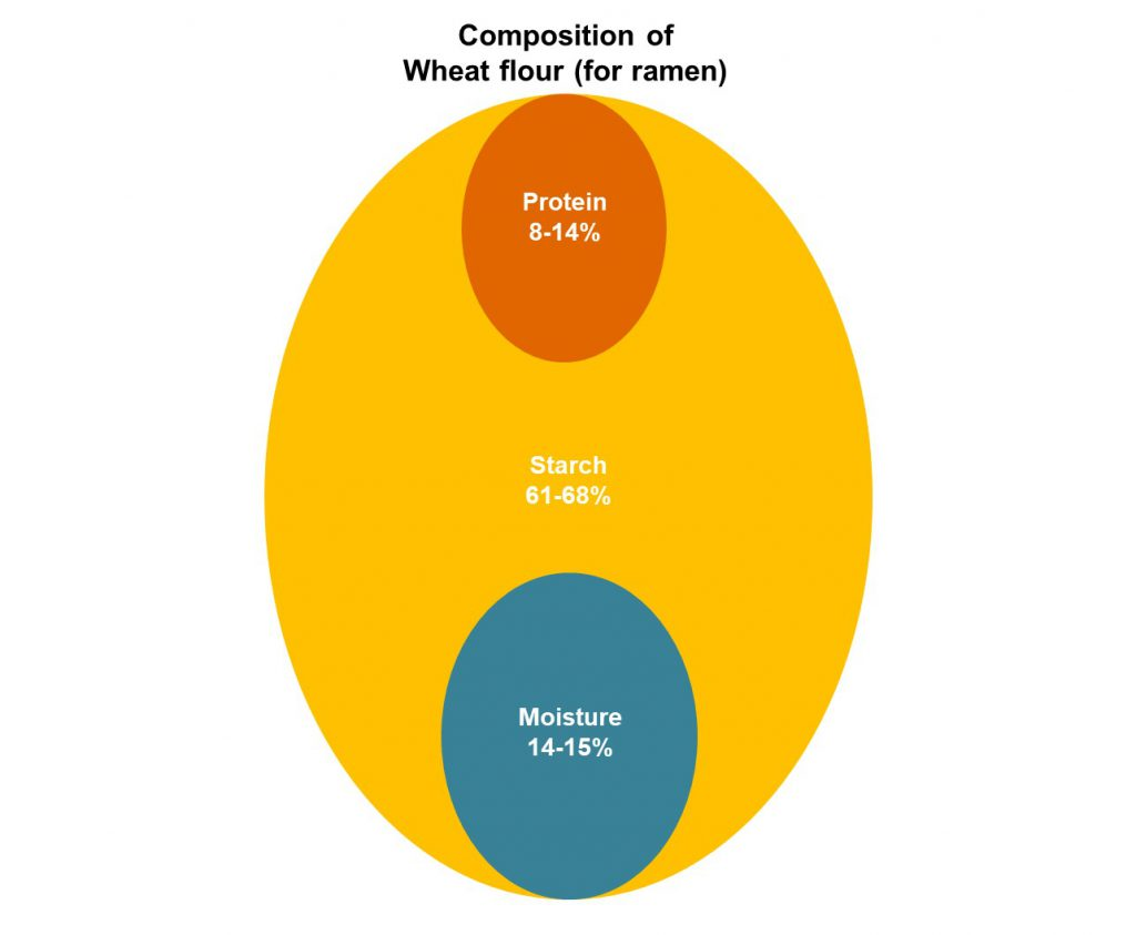 Composition of Wheat flour (for ramen)