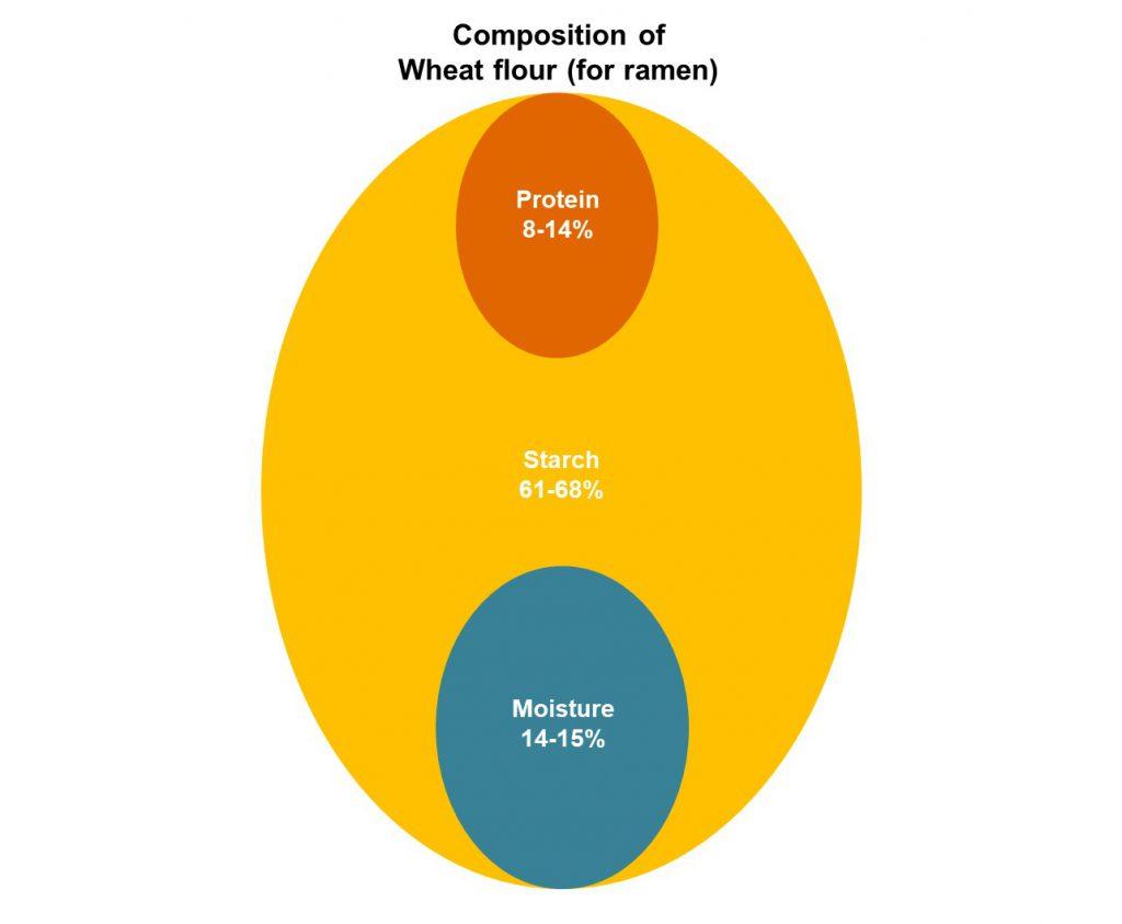 Composition of Wheat flour (for ramen)