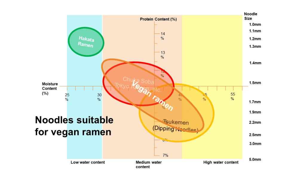 noodle texture correlation chart