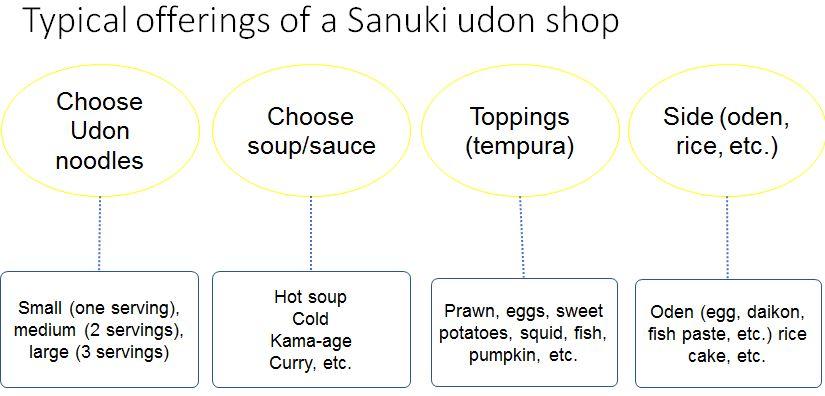 typical offerings at sanuki udon shops