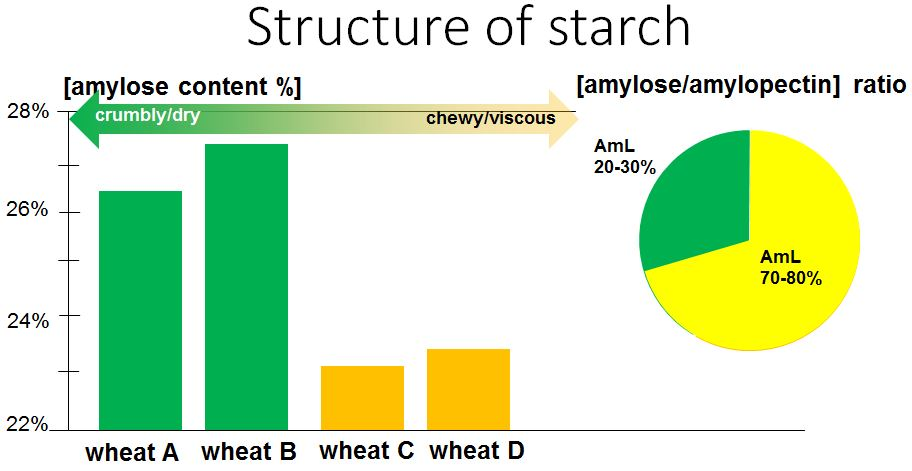 type of wheat flour starch for udon noodles