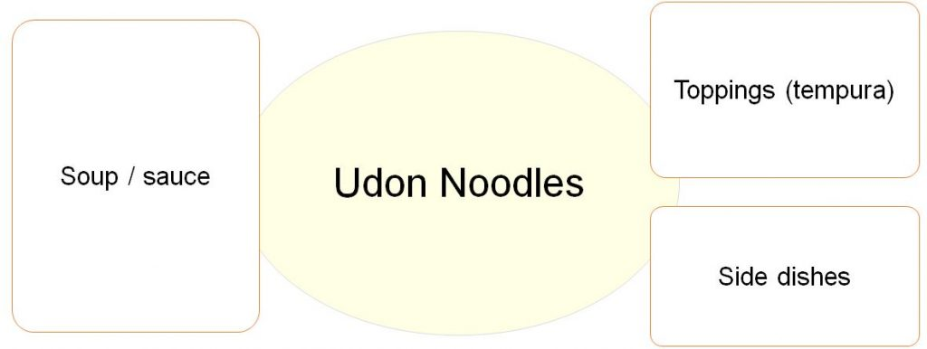 what is udon