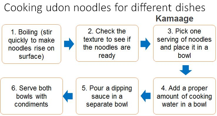 how to cook kamaage udon noodles