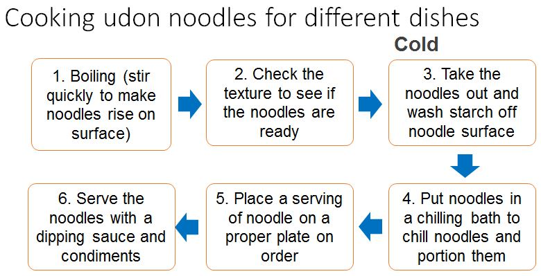 how to cook zaru udon