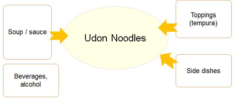 udon dish explanation