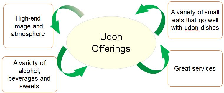udon shop operation