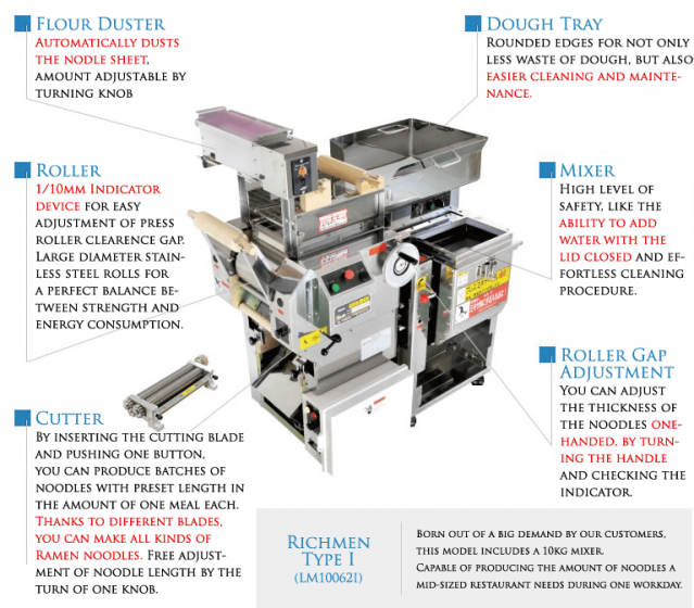 ramen noodle making machine Richmen specs